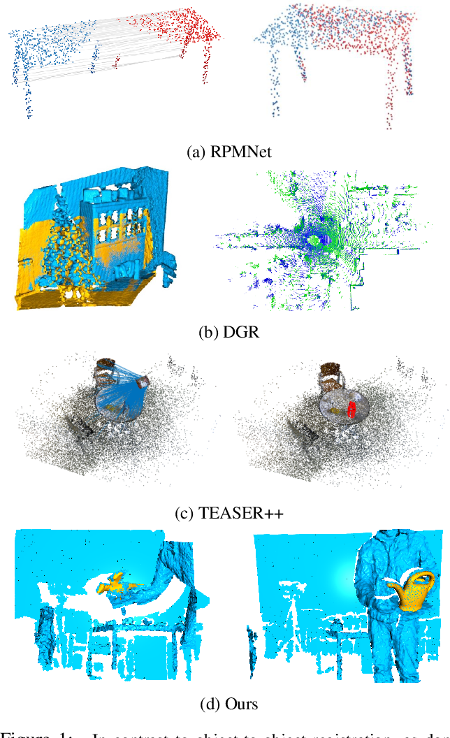 Figure 1 for 3D Registration for Self-Occluded Objects in Context