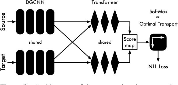 Figure 4 for 3D Registration for Self-Occluded Objects in Context