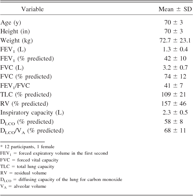 Feasibility Study Of Noninvasive Ventilation With Helium Oxygen Gas