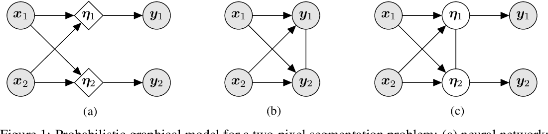 Figure 1 for Stochastic Segmentation Networks: Modelling Spatially Correlated Aleatoric Uncertainty