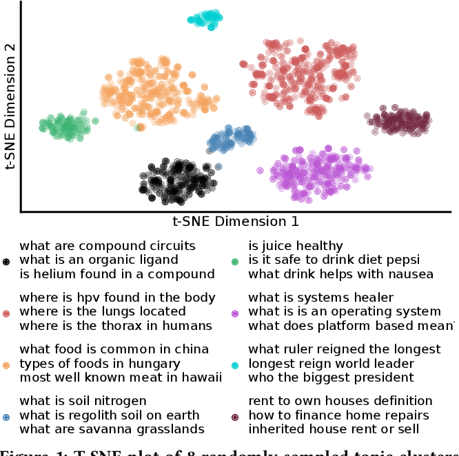 Figure 1 for Efficiently Teaching an Effective Dense Retriever with Balanced Topic Aware Sampling