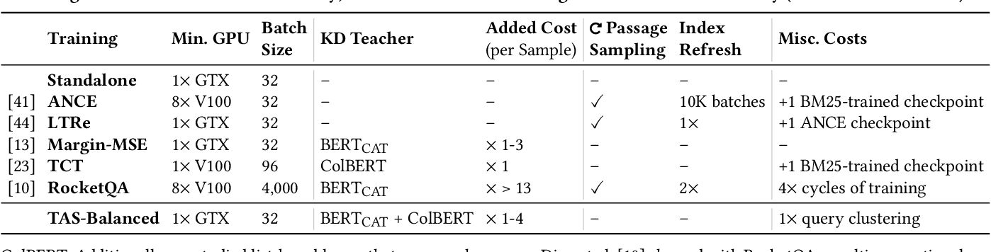 Figure 3 for Efficiently Teaching an Effective Dense Retriever with Balanced Topic Aware Sampling
