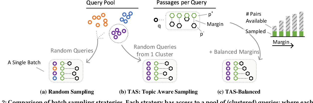 Figure 4 for Efficiently Teaching an Effective Dense Retriever with Balanced Topic Aware Sampling