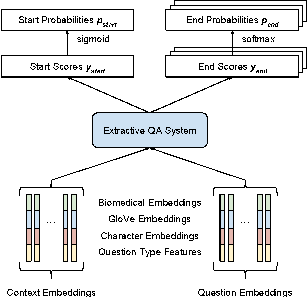 Figure 1 for Neural Question Answering at BioASQ 5B