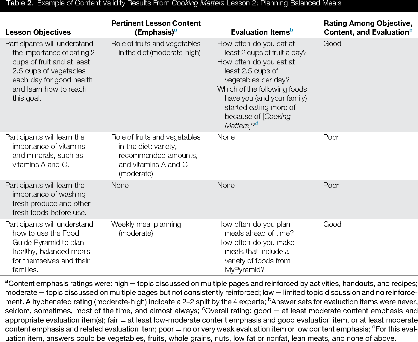 Table 2 From Confirming The Reliability And Validity Of Others