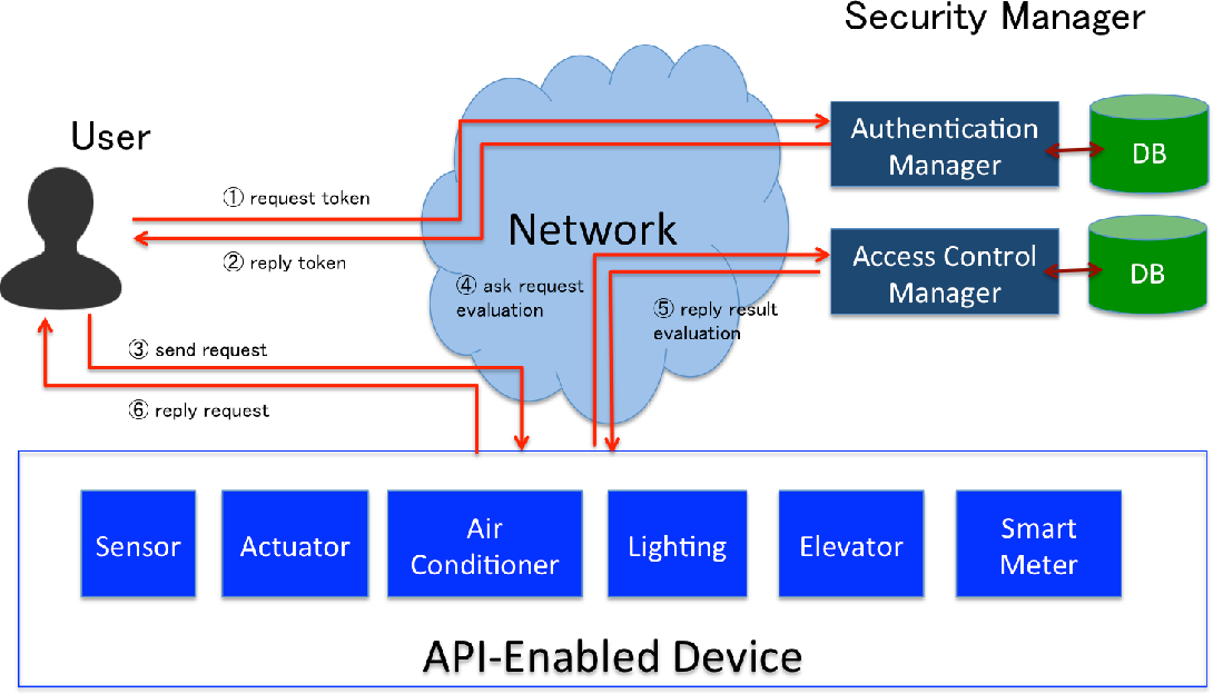 Access control framework for API-enabled devices in smart buildings