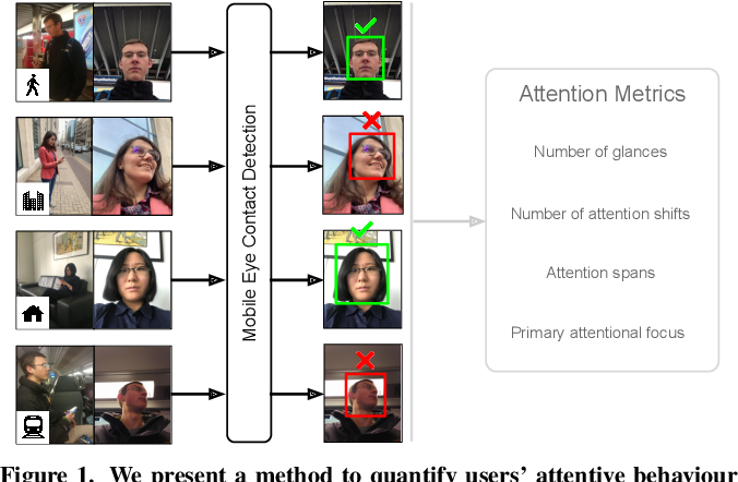 Figure 1 for Accurate and Robust Eye Contact Detection During Everyday Mobile Device Interactions