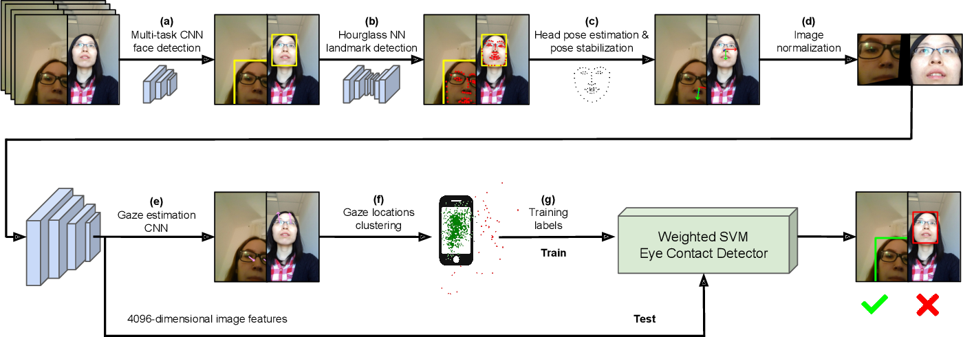 Figure 3 for Accurate and Robust Eye Contact Detection During Everyday Mobile Device Interactions
