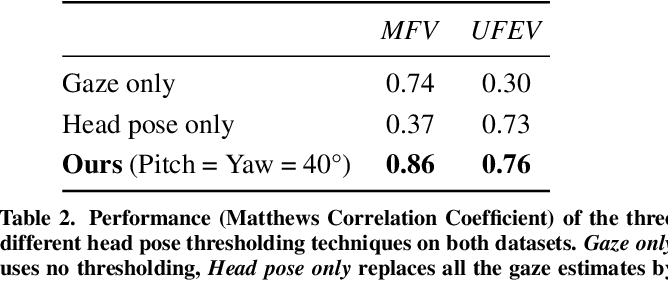 Figure 4 for Accurate and Robust Eye Contact Detection During Everyday Mobile Device Interactions