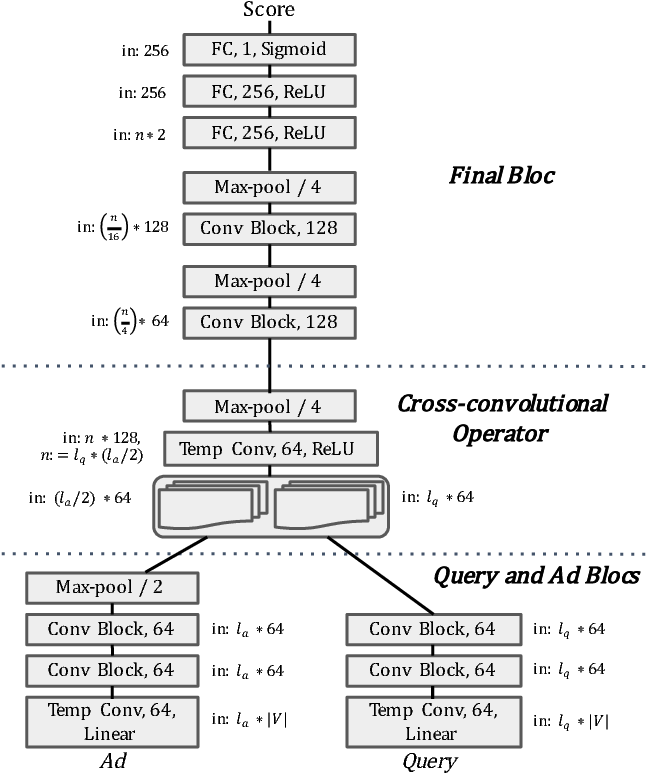 Figure 1 for Deep Character-Level Click-Through Rate Prediction for Sponsored Search