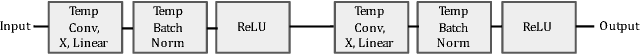 Figure 3 for Deep Character-Level Click-Through Rate Prediction for Sponsored Search