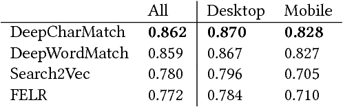 Figure 2 for Deep Character-Level Click-Through Rate Prediction for Sponsored Search