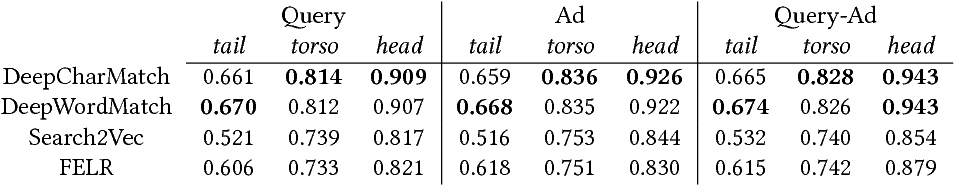 Figure 4 for Deep Character-Level Click-Through Rate Prediction for Sponsored Search