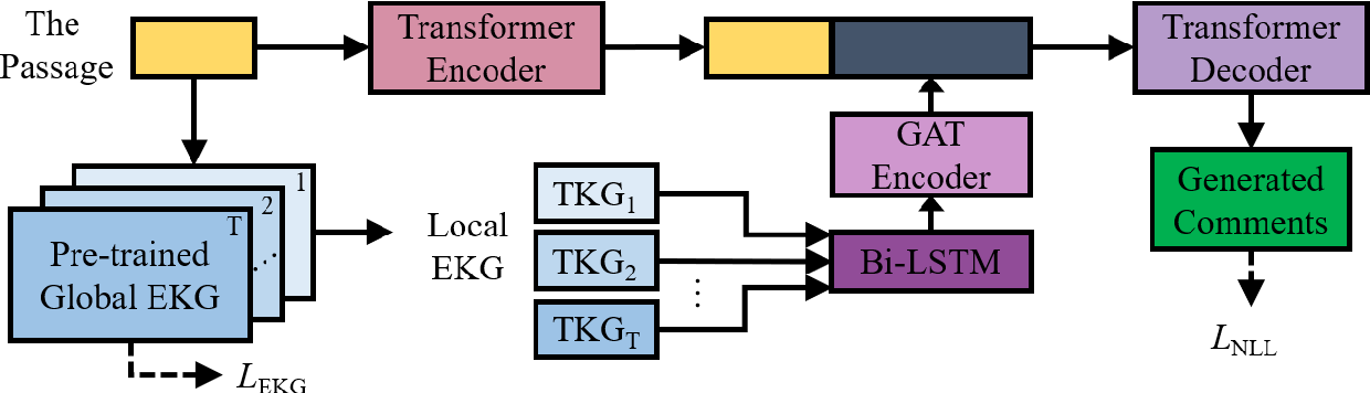 Figure 3 for Learning to Encode Evolutionary Knowledge for Automatic Commenting Long Novels