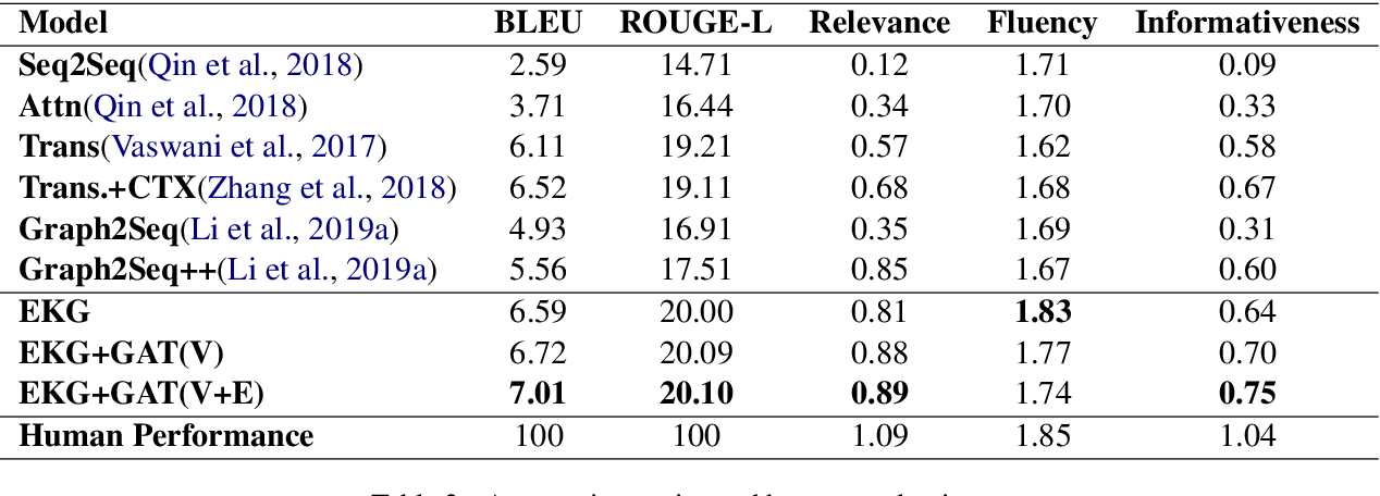 Figure 4 for Learning to Encode Evolutionary Knowledge for Automatic Commenting Long Novels