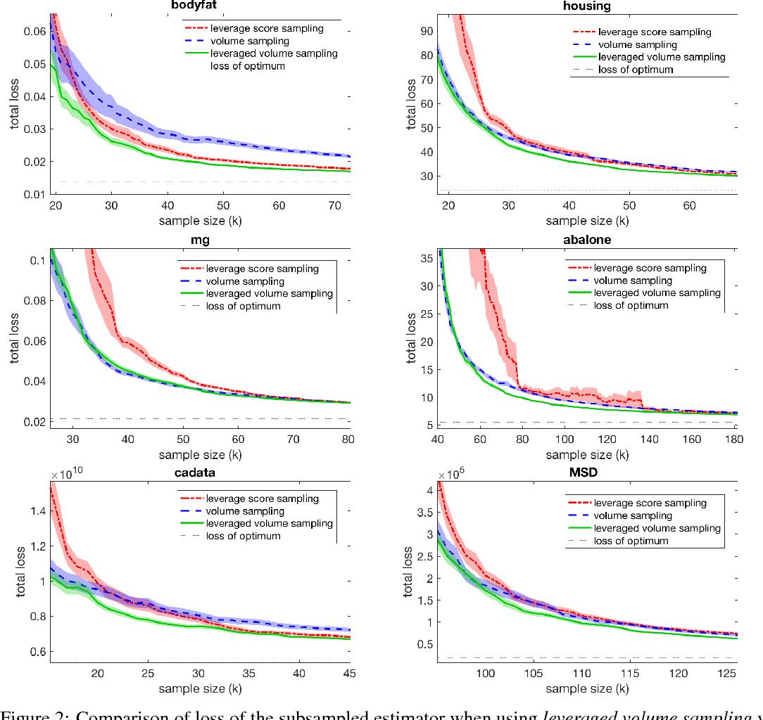 Figure 3 for Leveraged volume sampling for linear regression