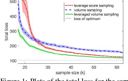 Figure 1 for Leveraged volume sampling for linear regression