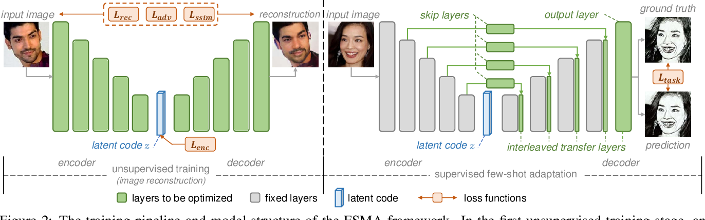 Figure 2 for Few-Shot Model Adaptation for Customized Facial Landmark Detection, Segmentation, Stylization and Shadow Removal