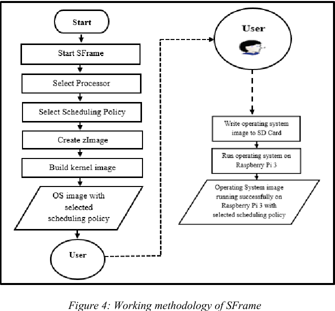 SFrame: Design & Development of Smart Framework to Port Linux Kernel