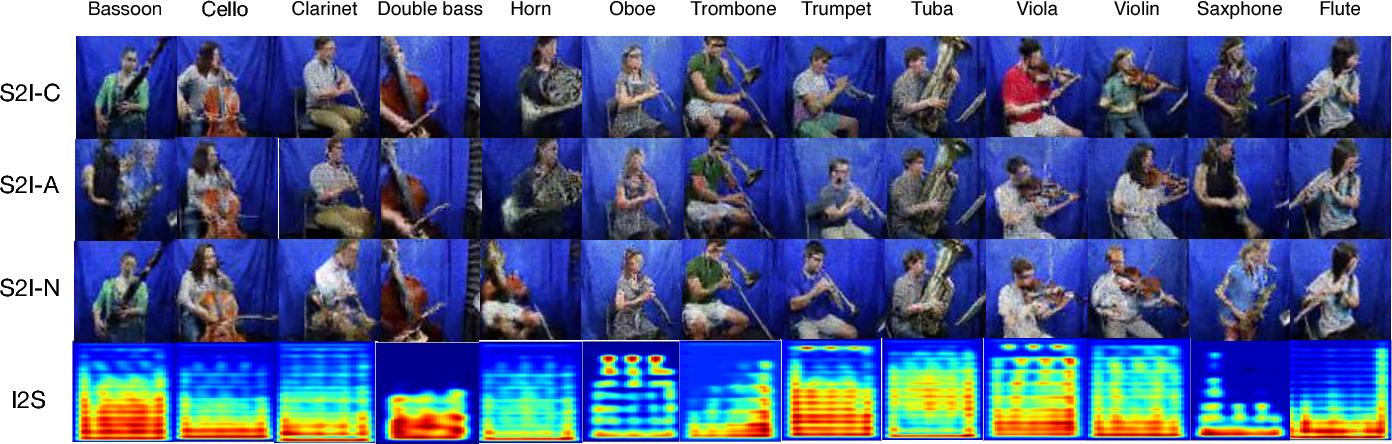 Figure 1 for Deep Cross-Modal Audio-Visual Generation