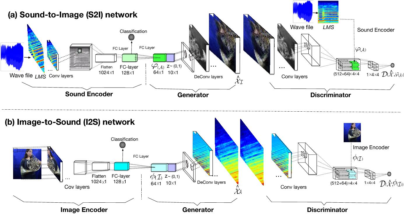 Figure 2 for Deep Cross-Modal Audio-Visual Generation
