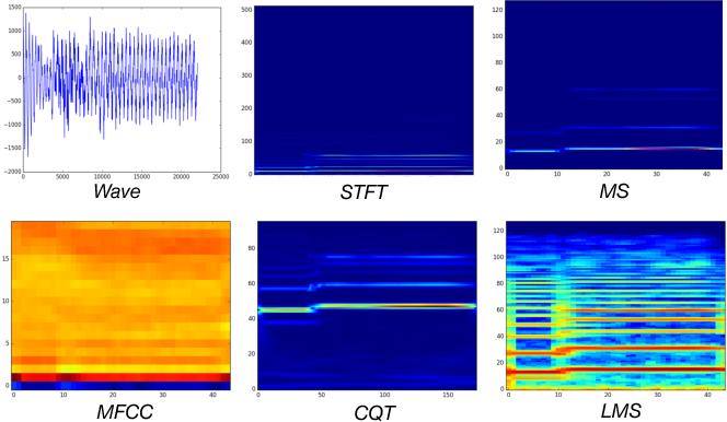 Figure 3 for Deep Cross-Modal Audio-Visual Generation