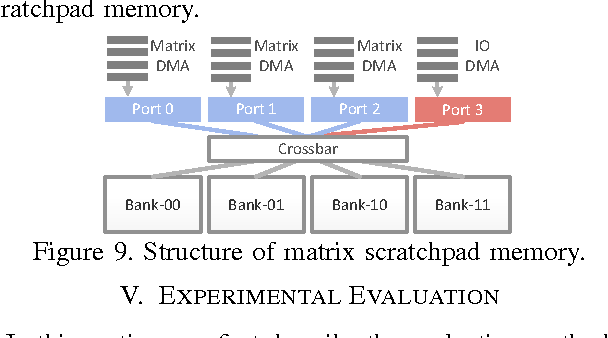 Figure 9 From Cambricon An Instruction Set Architecture For Neural
