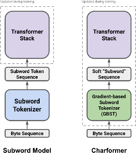 Figure 1 for Charformer: Fast Character Transformers via Gradient-based Subword Tokenization