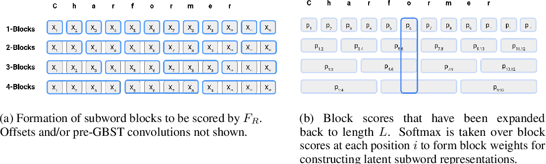 Figure 3 for Charformer: Fast Character Transformers via Gradient-based Subword Tokenization