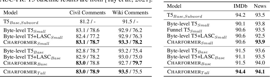 Figure 4 for Charformer: Fast Character Transformers via Gradient-based Subword Tokenization