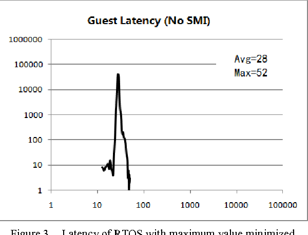 Performance Tuning Towards a KVM-Based Low Latency