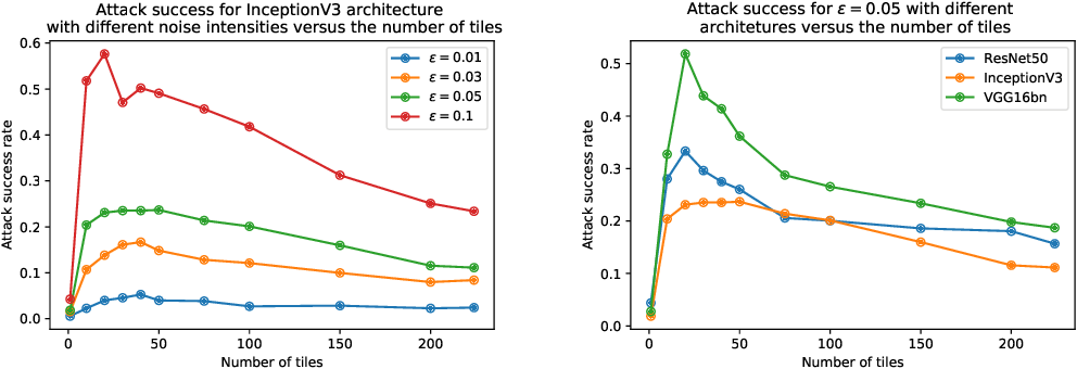 Figure 3 for Yet another but more efficient black-box adversarial attack: tiling and evolution strategies