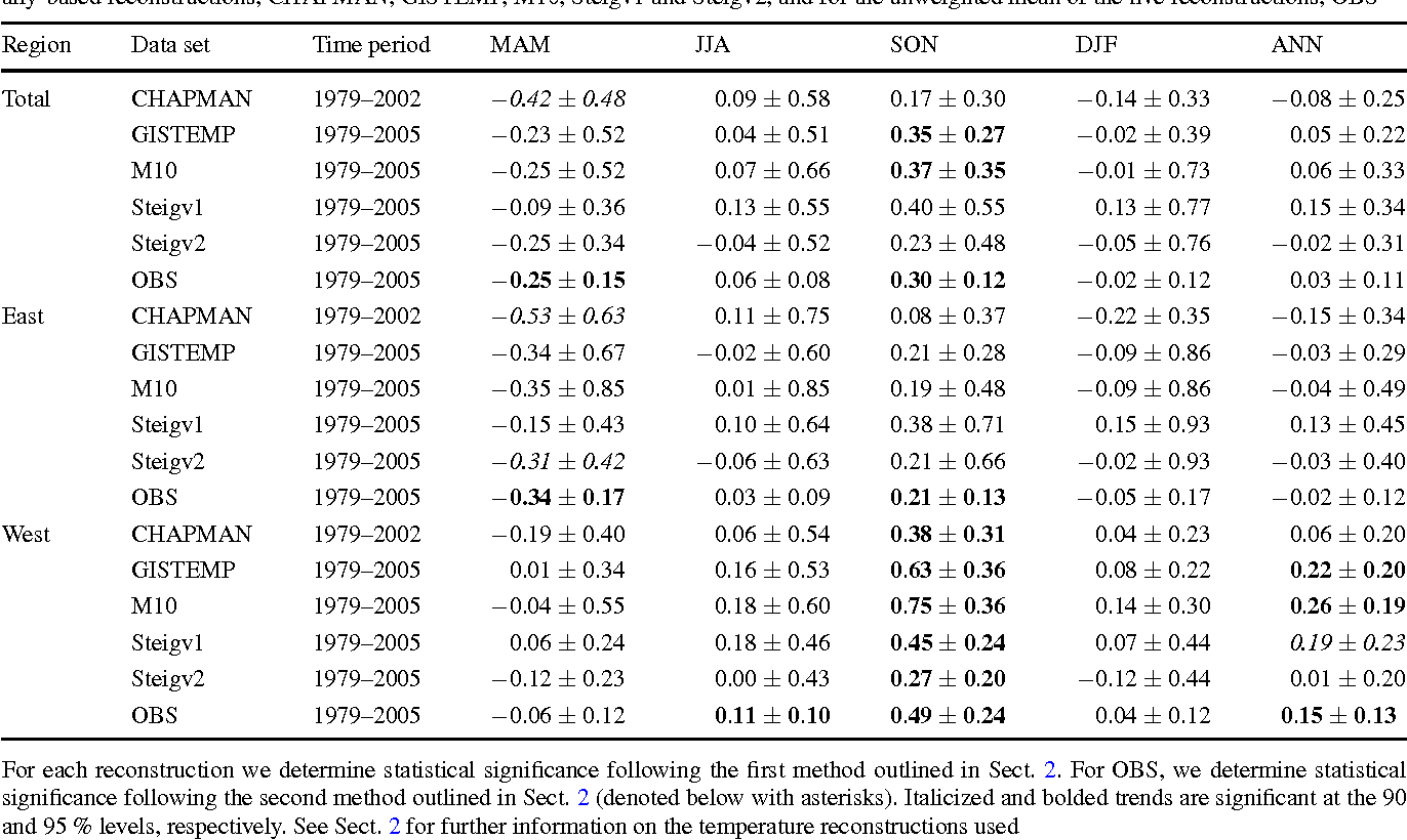 Table 2 Total, East and West Antarctic surface air temperature (SAT) trends (in K dec−1) for the satellite era (1979–2005) for five observationally-based reconstructions, CHAPMAN, GISTEMP, M10, Steigv1 and Steigv2, and for the unweighted mean of the five reconstructions, OBS