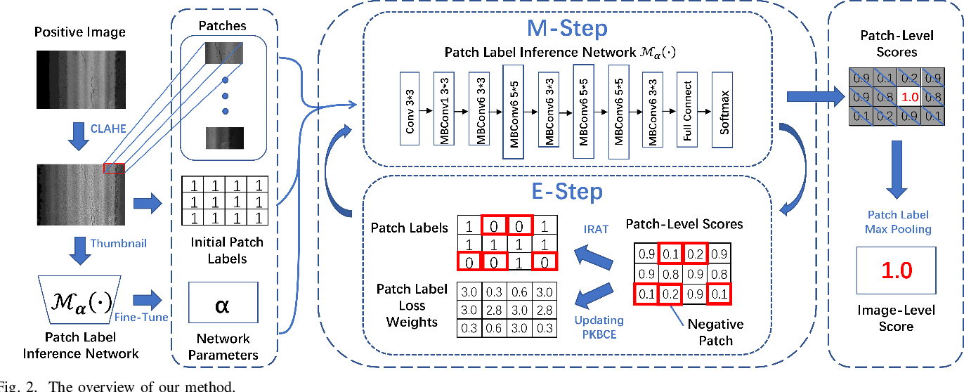 Figure 2 for Iteratively Optimized Patch Label Inference Network for Automatic Pavement Disease Detection