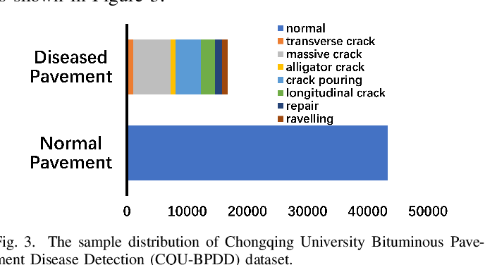 Figure 3 for Iteratively Optimized Patch Label Inference Network for Automatic Pavement Disease Detection
