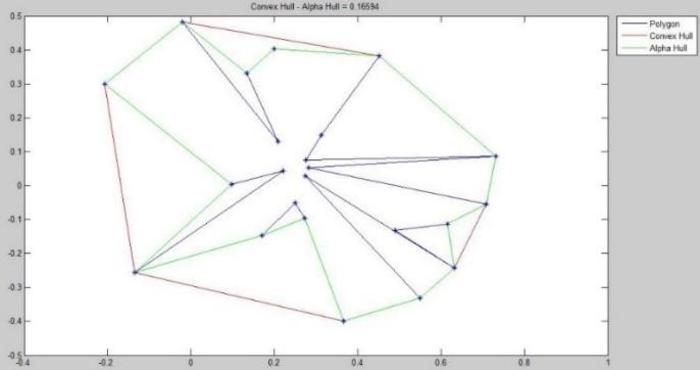 PDF] Alpha-Concave Hull, a Generalization of Convex Hull - Semantic