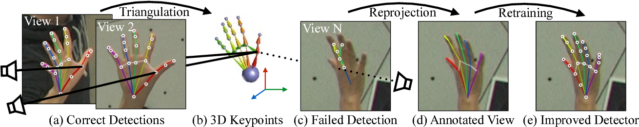 Figure 2 for Hand Keypoint Detection in Single Images using Multiview Bootstrapping