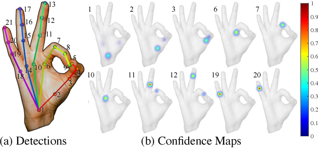 Figure 3 for Hand Keypoint Detection in Single Images using Multiview Bootstrapping