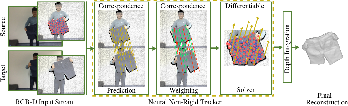 Figure 1 for Neural Non-Rigid Tracking