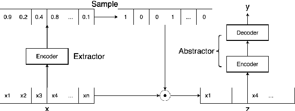 Figure 3 for EASE: Extractive-Abstractive Summarization with Explanations