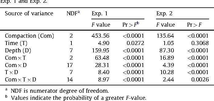 Table 1 from root growth and yield of maize as affected by soil table 1 f statistic significance for compaction time and depth effects on soil bulk publicscrutiny Choice Image