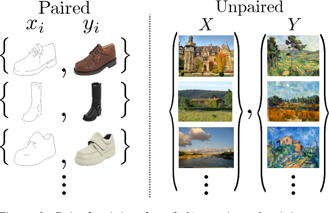Figure 2 for Unpaired Image-to-Image Translation using Cycle-Consistent Adversarial Networks