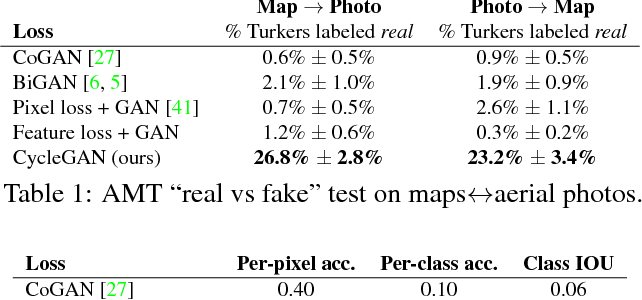 Figure 1 for Unpaired Image-to-Image Translation using Cycle-Consistent Adversarial Networks
