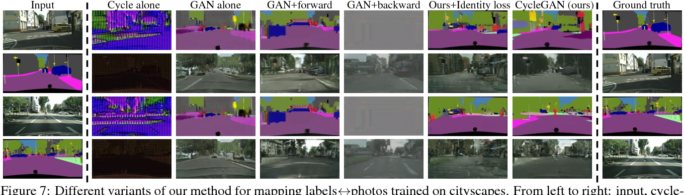 Figure 7 from Unpaired Image-to-Image Translation Using