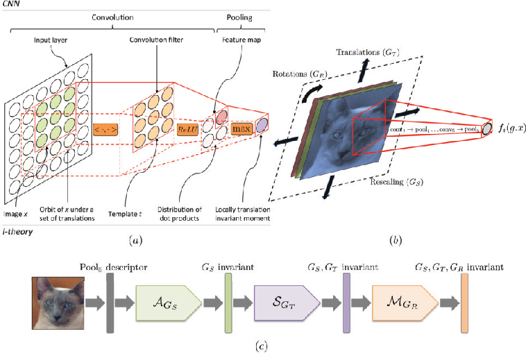 Figure 2 for Compression of Deep Neural Networks for Image Instance Retrieval