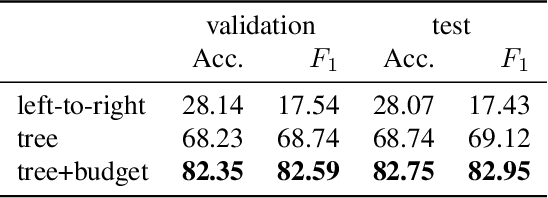 Figure 4 for LP-SparseMAP: Differentiable Relaxed Optimization for Sparse Structured Prediction