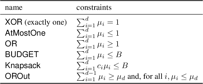 Figure 2 for LP-SparseMAP: Differentiable Relaxed Optimization for Sparse Structured Prediction