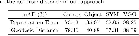 Figure 2 for Descriptor Ensemble: An Unsupervised Approach to Descriptor Fusion in the Homography Space
