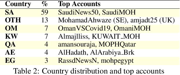 Figure 4 for ArCorona: Analyzing Arabic Tweets in the Early Days of Coronavirus (COVID-19) Pandemic