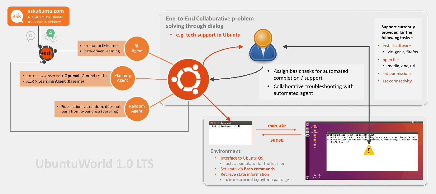 Figure 3 for UbuntuWorld 1.0 LTS - A Platform for Automated Problem Solving & Troubleshooting in the Ubuntu OS